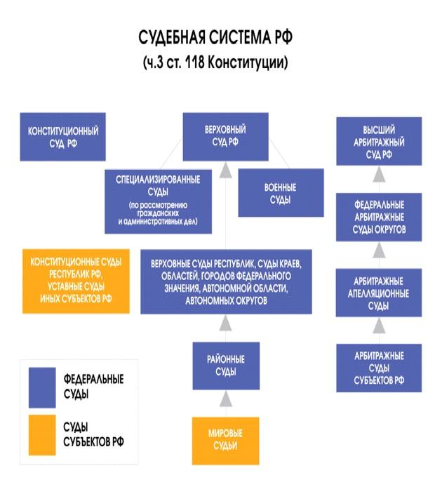 схема судов общей юрисдикции рф.